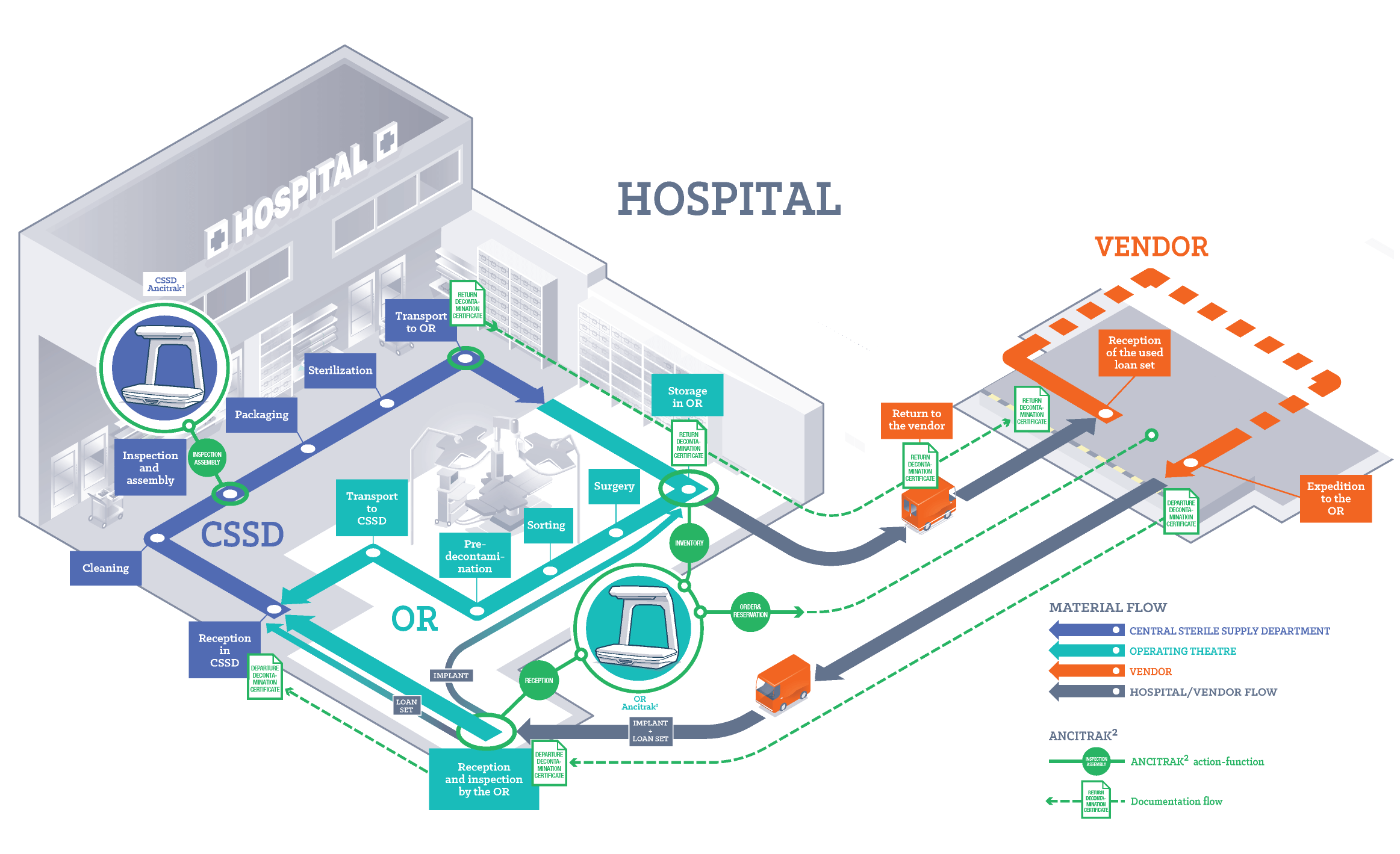 imrove workflow between CSSD & OR and between hospital and vendor