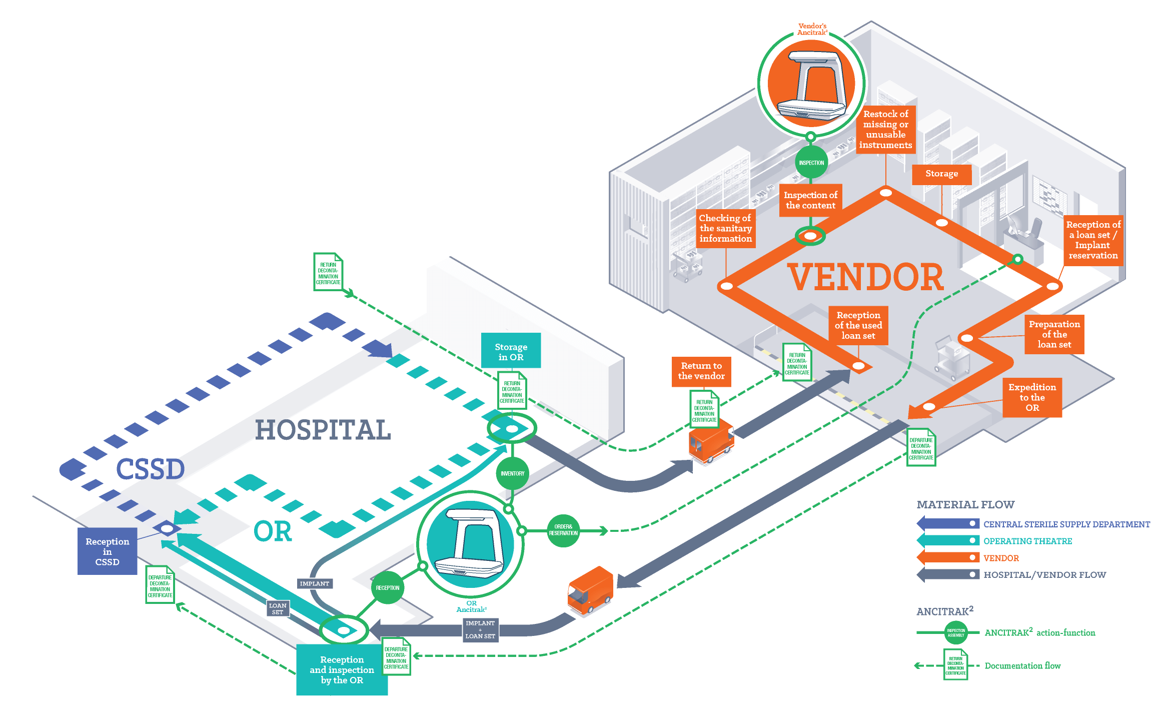 imrove workflow between hospital and vendor